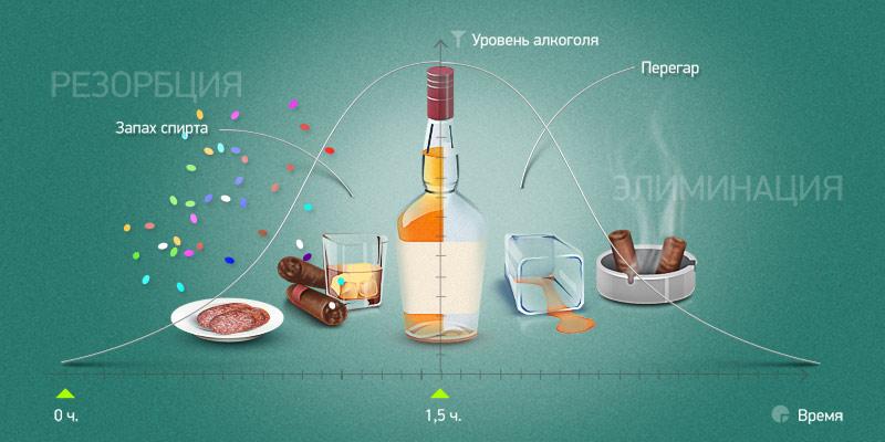 Алкогольное опьянение как вывести в домашних условиях