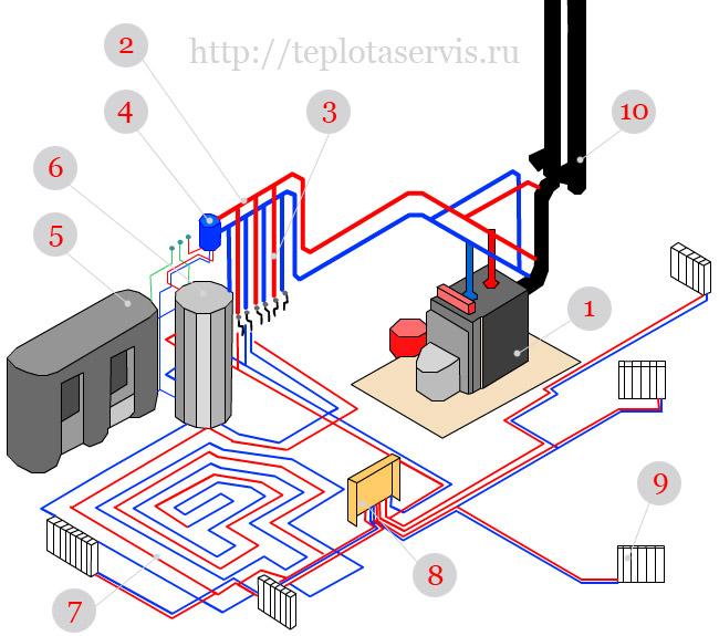 Ленинградская система отопления в частном доме своими